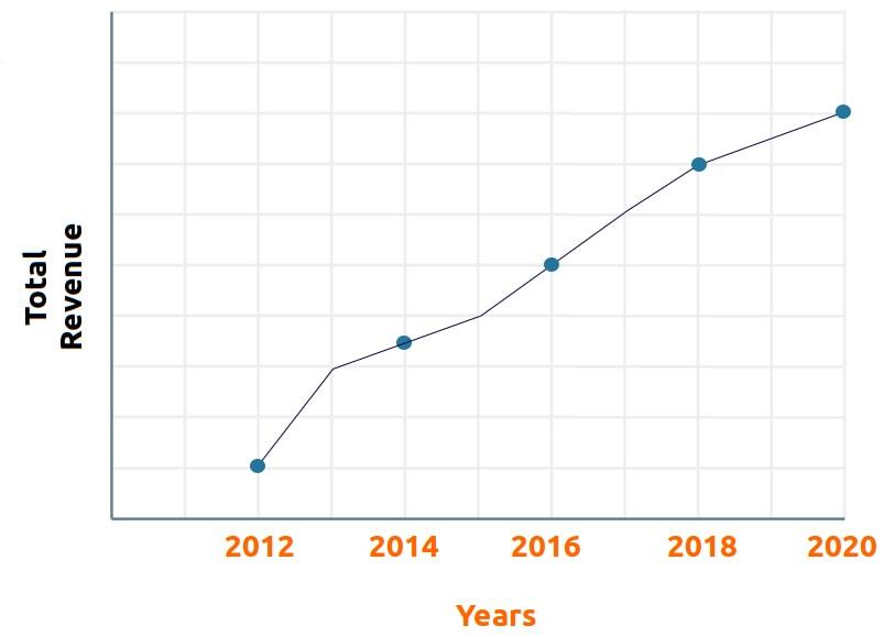 Ecommerce Graph