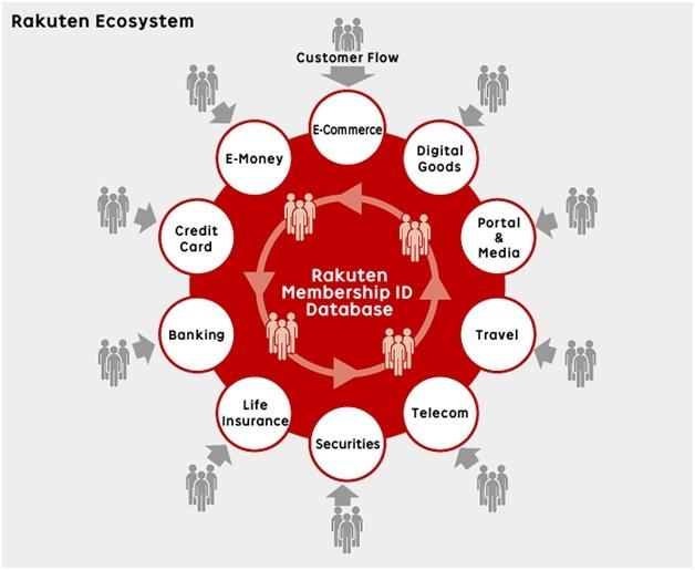Rakuten Ecosystem