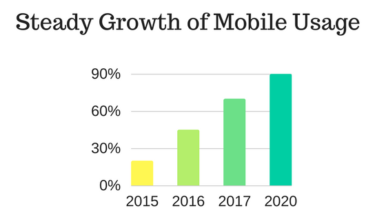 Steady growth of mobile development